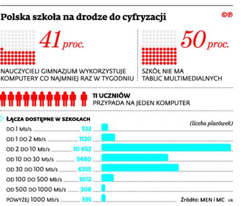 Polska szkoła na drodze do cyfryzacji