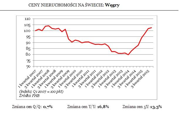 Ceny nieruchomości na Węgrzech