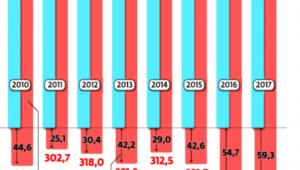 Budżet w ostatnich latach