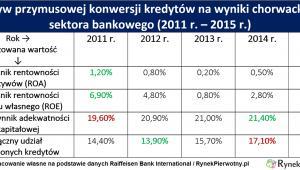 Wpływ przymusowej konwersji kredytów na wyniki chorwackiego sektora bankowego