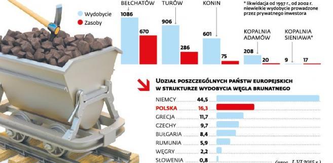 Produkcja węgla brunatnego w Polsce