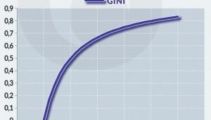 Współczynnik Giniego w praktyce