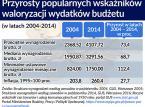 Jak ograniczyć wydatki państwa o 4 mld zł? W stosunkowo prosty sposób