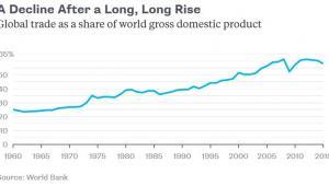 Udział handlu w globalnym PKB
