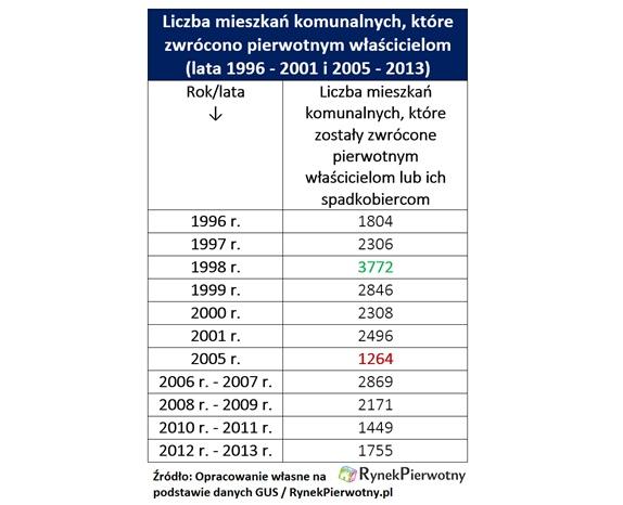 Liczba mieszkań komunalnych, które zwrócono właścicielom