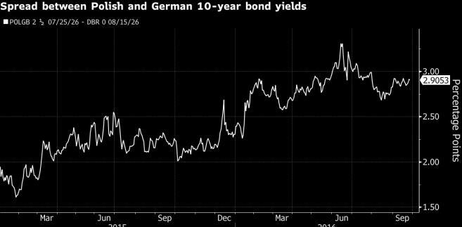 Rośnie spread między 10-letnimi obligacjami Polski i Niemiec
