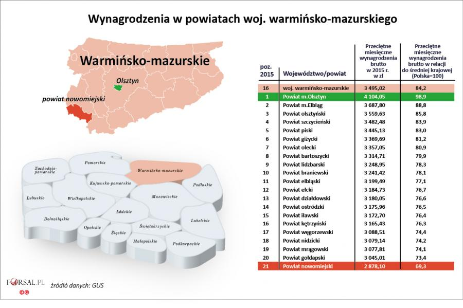 16. Wynagrodzenia w powiatach woj. warmińsko-mazurskiego w 2015 r.