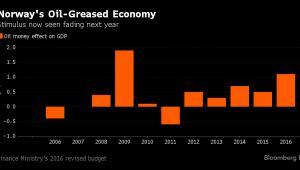 Wpływ dochodów z sektora naftowego na PKB