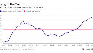 Średni wiek amerykańskich fabryk