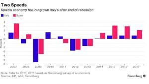 Wzrost gospodarczy w Hiszpanii (na czerwono) i we Włoszech (na niebiesko) w poszczególnych latach
