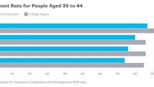 Poziom zatrudnienia w Niemczech, Kanadzie, USA i Włoszech w grupie wiekowej 35-44 lata w 2015 roku. Na szaro osoby z wykształceniem wyższym, na niebiesko – z wykształceniem średnim. Źródło danych: OECD.
