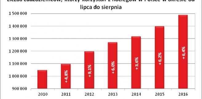 Liczba cudzoziemców, którzy korzystali z noclegów w Polsce w okresie od lipca do sierpnia.jpg