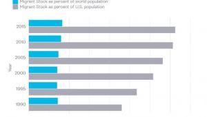 Na niebiesko: udział migrantów w światowej populacji w poszczególnych latach. Na szaro: udział migrantów w populacji USA w poszczególnych latach. Źródło danych: ONZ