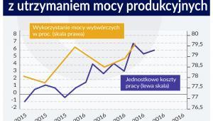 Koszty pracy i koszty produkcji PS