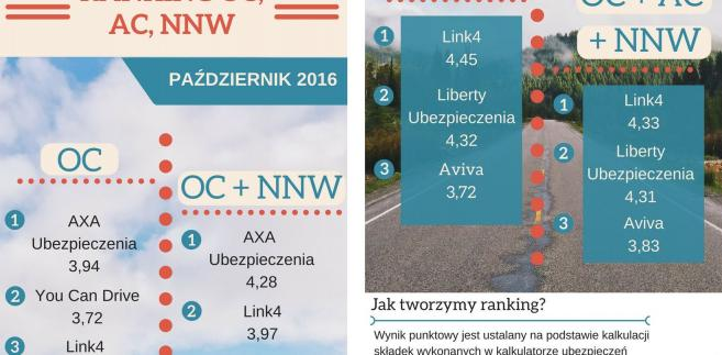Ranking OC, AC, NNW - październik 2016