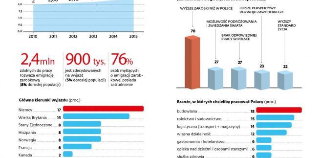 Migracja zarobkowa Polaków