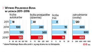 Wyniki Polskiego Busa w latach 2011-2016