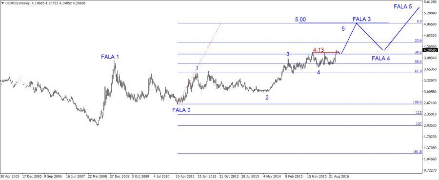 Euro I Dolar Po 5 Zł Długoterminowa Prognoza Dla Złotego