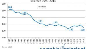 Zużycie węgla w Polsce