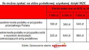 Ile można zyskać dzięki uldze podatkowej uzyskanej dzięki IKZE