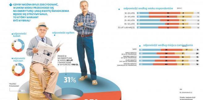 Wiek emerytalny - sondaż