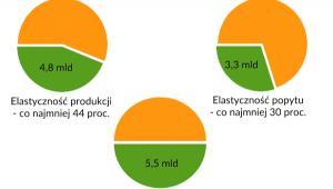 Uniknięte wydatki na rozbudowę sieci dystrybujących dzięki zwiększeniu elastyczności w skali całej UE