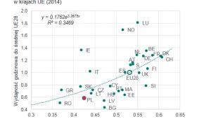 Udział wynagrodzenia pracy w WDB a wydajność pracy w krajach UE (2014), źródło: NBP