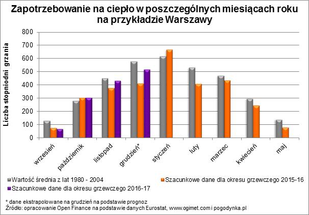 Zapotrzebowanie na ciepło w poszczególnych miesiącach roku w Warszawie