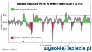 Reakcja magazynu energii na zmiany częstotliwości