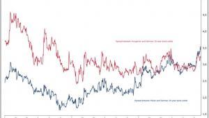 10-lernie obligacje -Polska-Węgry-Niemcy