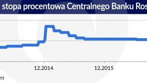 Stopa procentowa Centralnego Banku Rosji