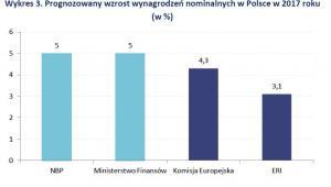 Prognozowany wzrost wynagrodzeń nominalnych w Polsce w 2017 r.