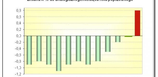 Inflacja w grudniu. Szybki szacunek GUS