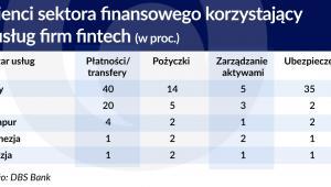Klienci sektora finansowego korzystajacy z uslyg fintech