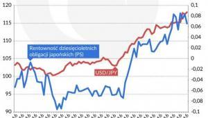 Rentownosc obligacji Japonia.jpg