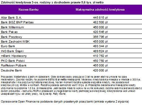 Zdolność kredytowa 3-osobowej rodziny o dochodzie prawie 5,6 tys. zł netto