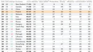 Ranking innowacyjności Bloomberga 2017 - poz 19-41