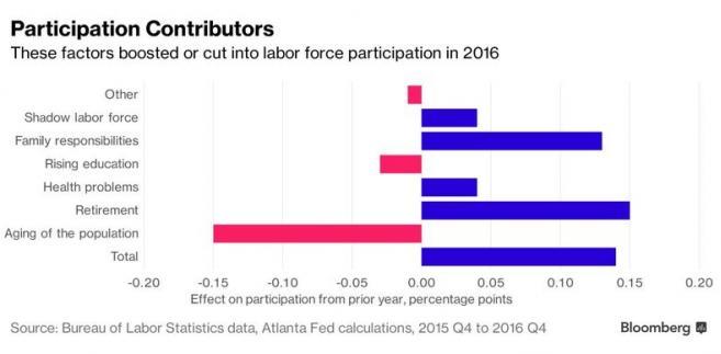 Czynniki wpływające na wskaznik uczestnictwo na rynku pracy w USA