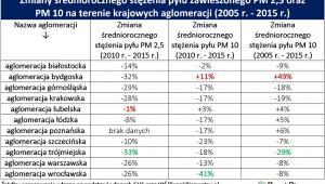 Jakość powietrza w polskich metropoliach