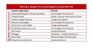 Najlepsze miejsca pracy 2017. Źródło: Great Place To Work Institute Polska