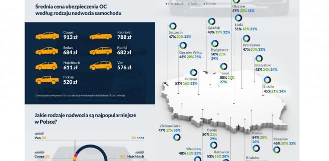Popularność rodzajów nadwozia w polskich miastach
