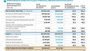 Najważniejsze dane dotyczące funduszu ubezpieczeń społecznych