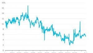 Stopa oszczędności osobistych w USA w poszczególnych latach