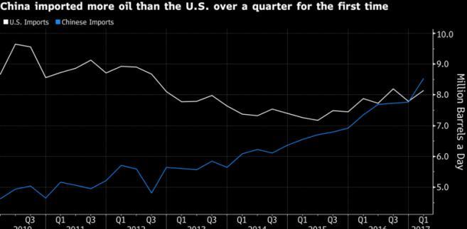 Zapy ropy Chin i USA