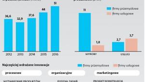 Nowoczesność po polsku