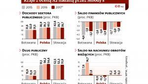 Rating Moodys - kraje z oceną A2