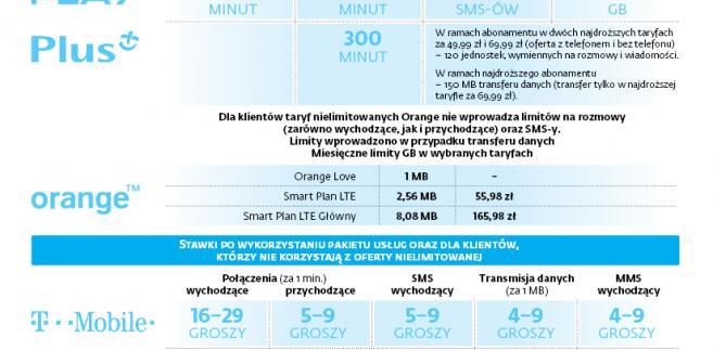 Ceny w roamingu spadną, ale operatorzy wprowadzają limit