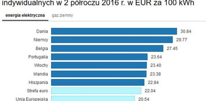 Cena energii w 2016 r. w Europie