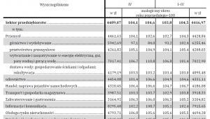 Przeciętne miesięczne wynagrodzenia brutto według branż, źródło: GUS