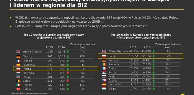 Atrakcyjność inwestycyjna Polski na tle Europy, źródło: EY
